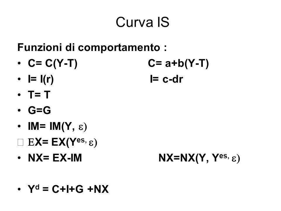 Curva IS L'Inclinazione della curva IS dipende dalla propensione al consumo e dalla sensibilità degli investimenti al tasso di interesse e dalla propensione all'importazione Spostamenti della curva IS dipendono le variabili esogene G,T a c, Y es, 