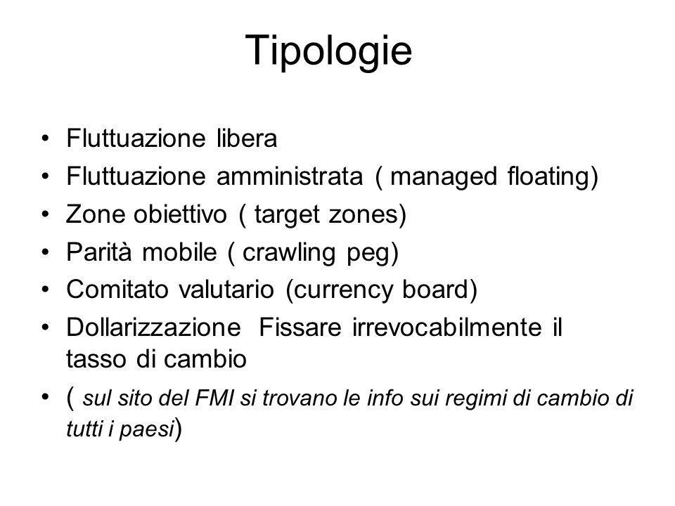 Tipologie Fluttuazione libera Fluttuazione amministrata ( managed floating) Zone obiettivo ( target zones) Parità mobile ( crawling peg) Comitato valu