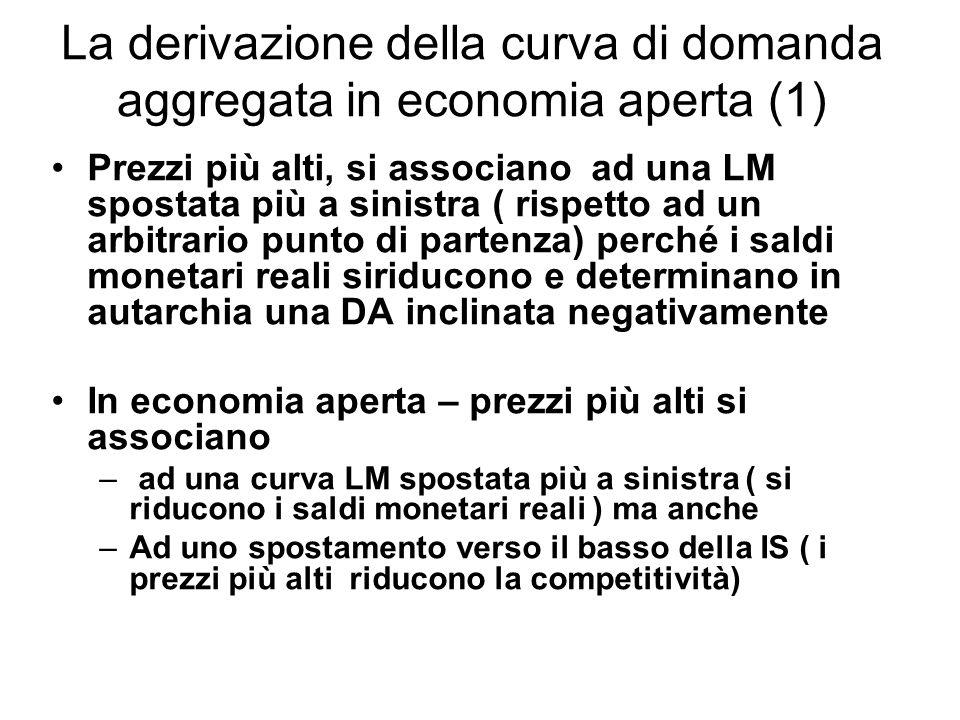 La derivazione della curva di domanda aggregata in economia aperta (1) Prezzi più alti, si associano ad una LM spostata più a sinistra ( rispetto ad u
