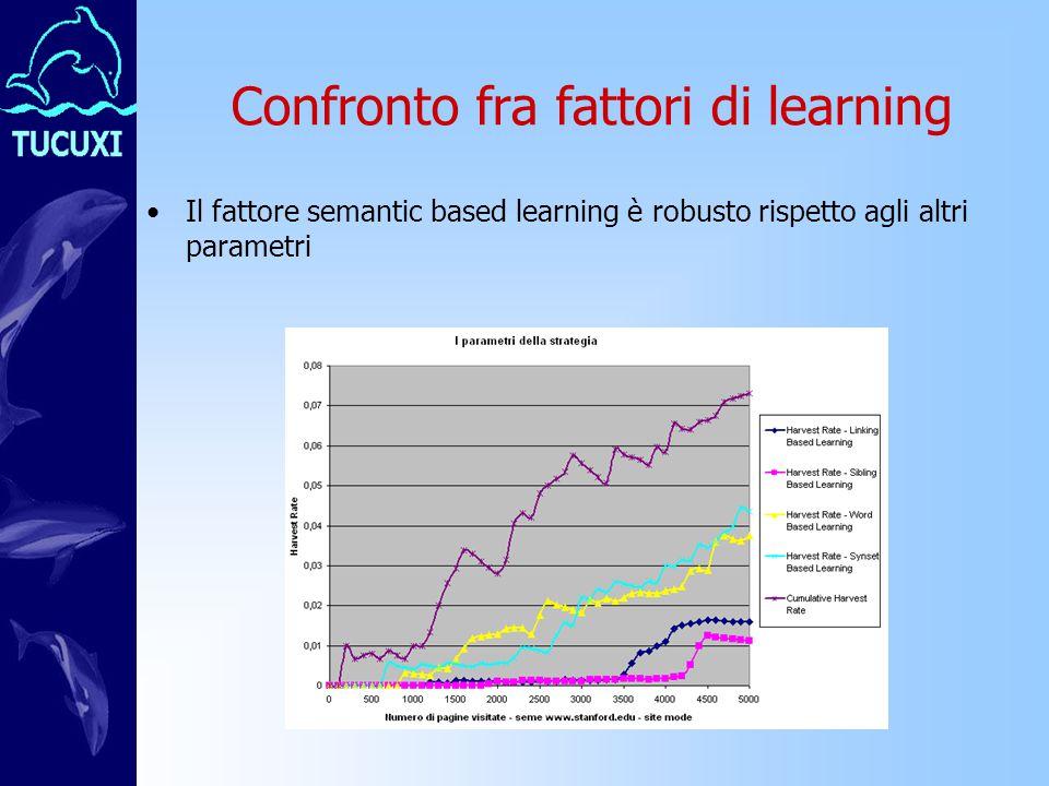 Confronto fra fattori di learning Il fattore semantic based learning è robusto rispetto agli altri parametri