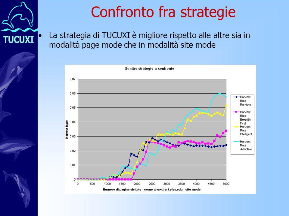 Confronto fra strategie La strategia di TUCUXI è migliore rispetto alle altre sia in modalità page mode che in modalità site mode