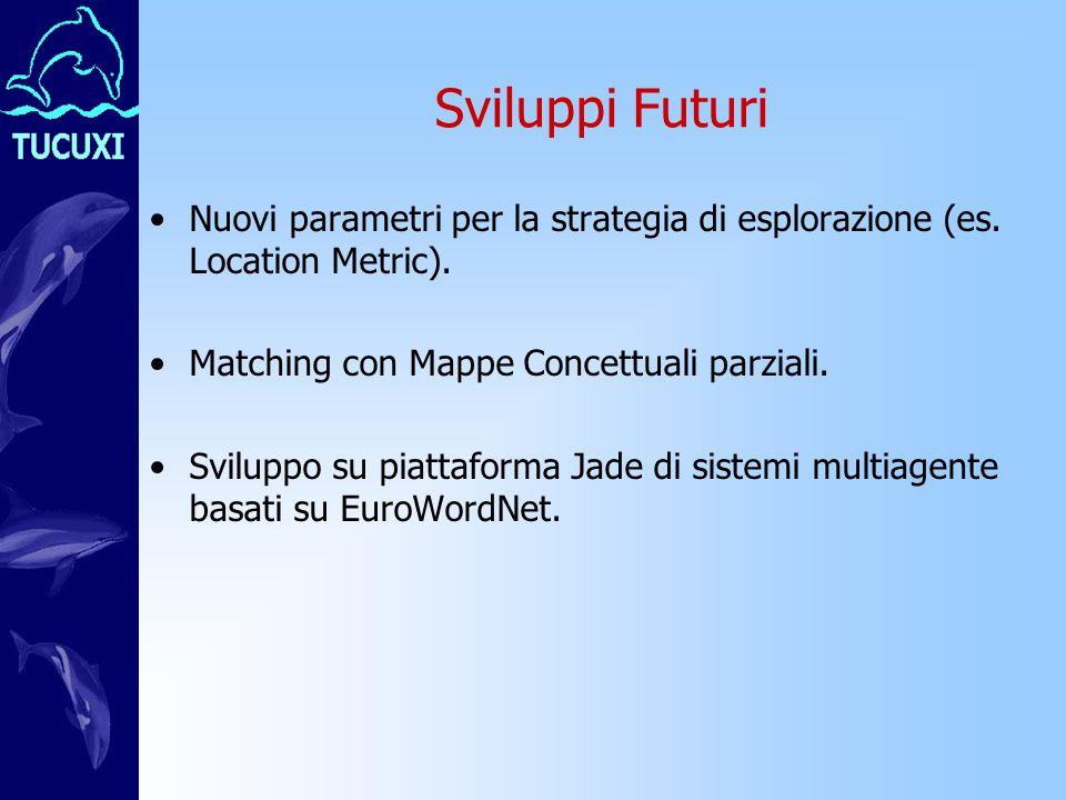 Sviluppi Futuri Nuovi parametri per la strategia di esplorazione (es.