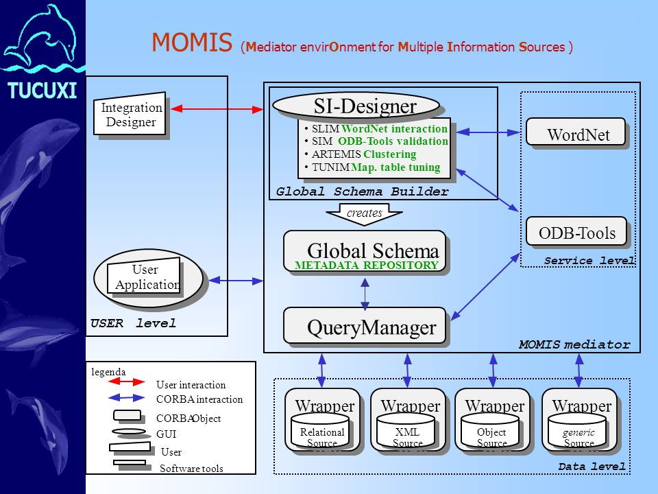 MOMIS (Mediator envirOnment for Multiple Information Sources ) Data level Wrapper Relational Source Relational Source Wrapper XML Source XML Source Wrapper Object Source Object Source Wrapper generic Source generic Source legenda CORBAObject User GUI Software tools CORBA interaction User interaction WordNet Service level ODB-Tools ODB-Tools Global Schema METADATA REPOSITORY Global Schema METADATA REPOSITORY Global Schema Builder QueryManager SLIMWordNet interaction SIMODB-Tools validation ARTEMISClustering TUNIMMap.