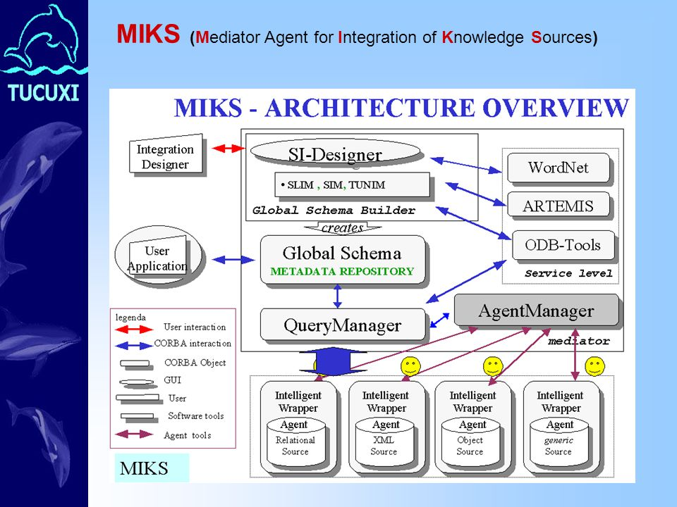 MIKS (Mediator Agent for Integration of Knowledge Sources)