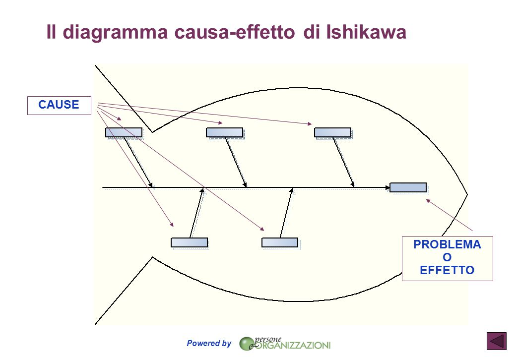 Powered by Il diagramma causa-effetto di Ishikawa CAUSE PROBLEMA O EFFETTO