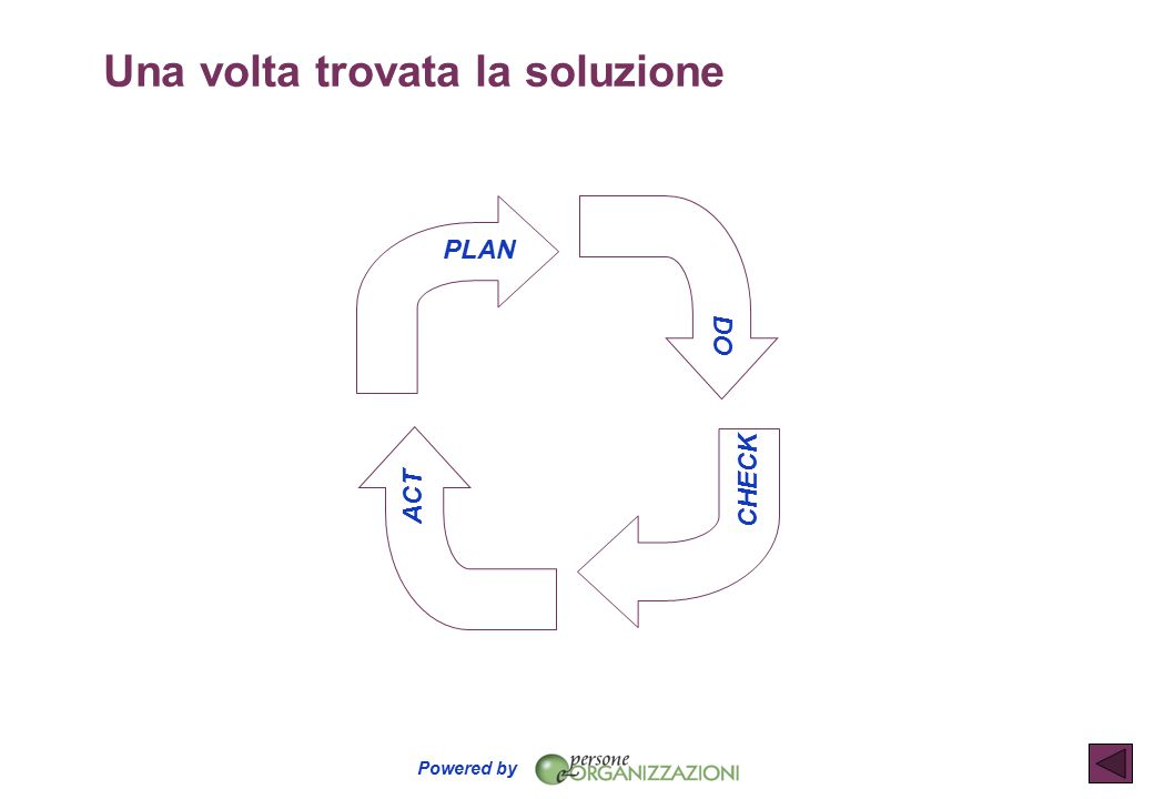 Powered by Una volta trovata la soluzione CHECK DO ACT PLAN