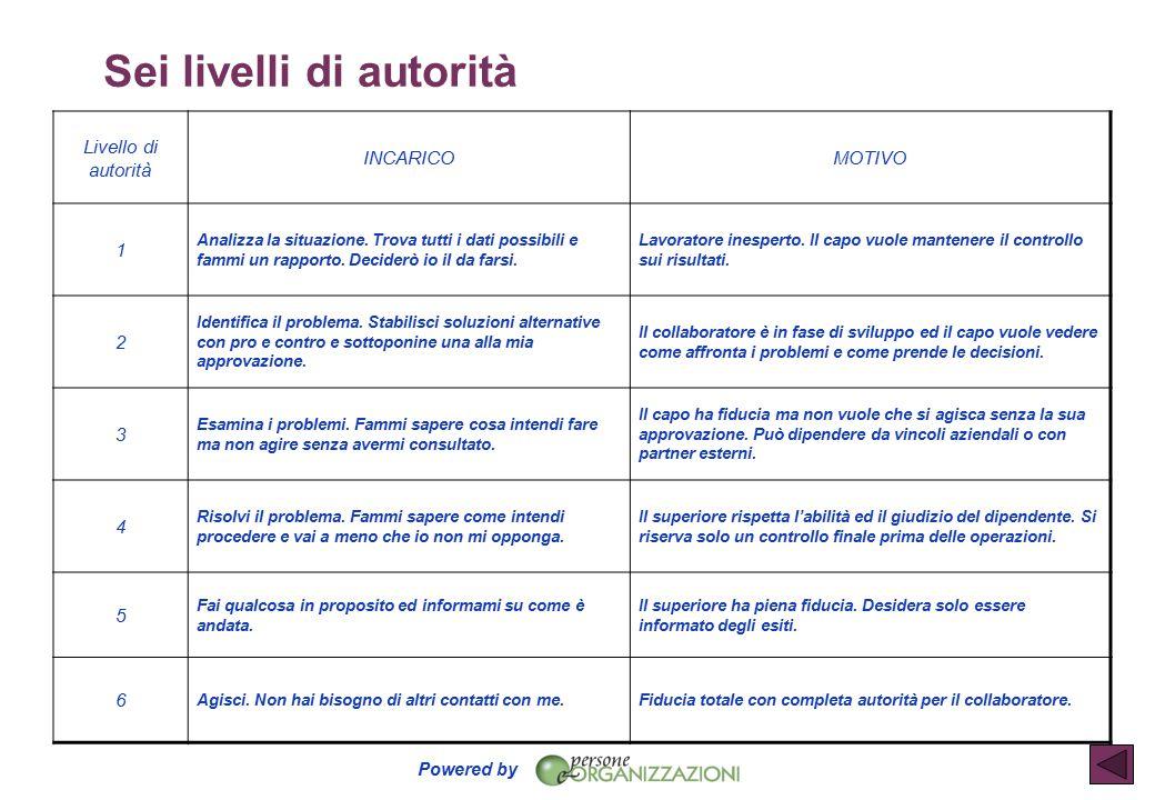 Powered by SEI LIVELLI D ' AUTORITA ' Sei livelli di autorità Livello di autorità INCARICOMOTIVO 1 Analizza la situazione.