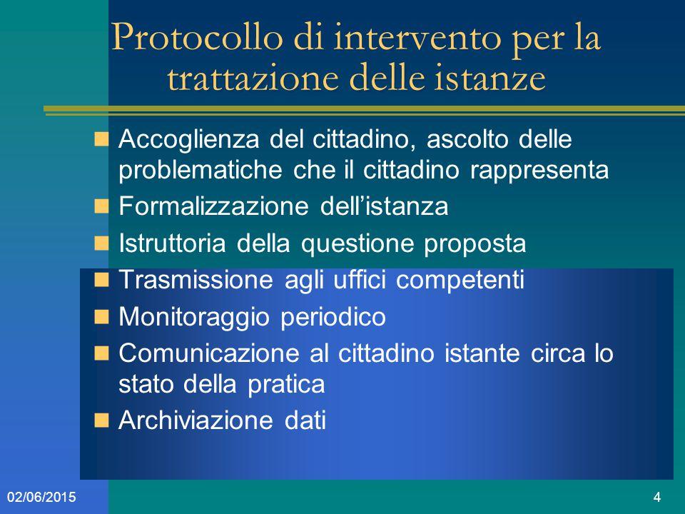 402/06/2015 Protocollo di intervento per la trattazione delle istanze Accoglienza del cittadino, ascolto delle problematiche che il cittadino rapprese