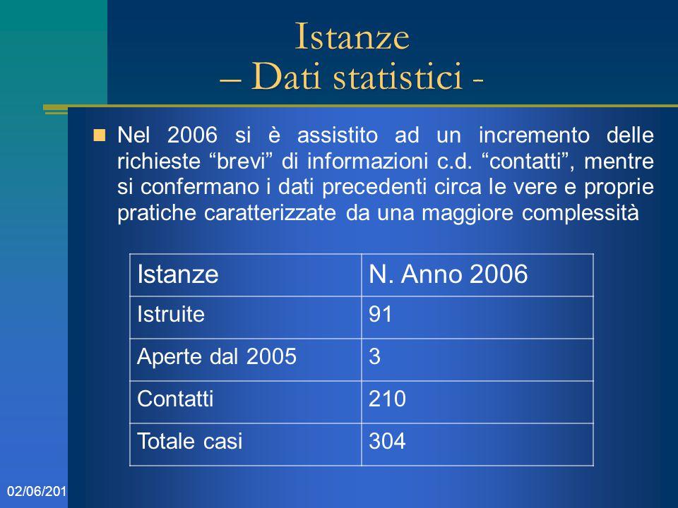 """502/06/2015 Istanze – Dati statistici - Nel 2006 si è assistito ad un incremento delle richieste """"brevi"""" di informazioni c.d. """"contatti"""", mentre si co"""