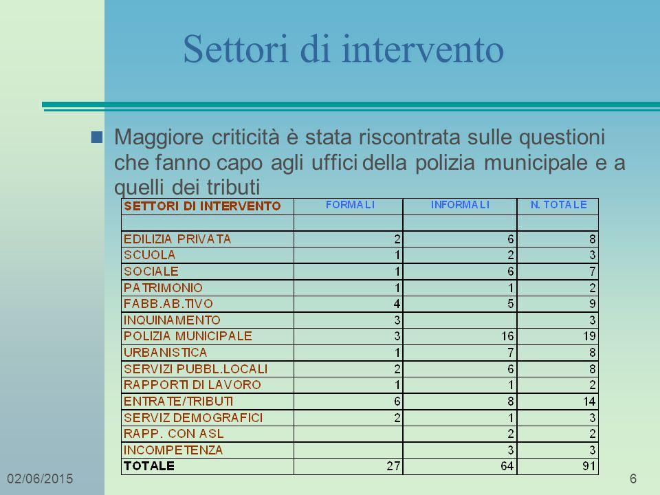 602/06/2015 Settori di intervento Maggiore criticità è stata riscontrata sulle questioni che fanno capo agli uffici della polizia municipale e a quell