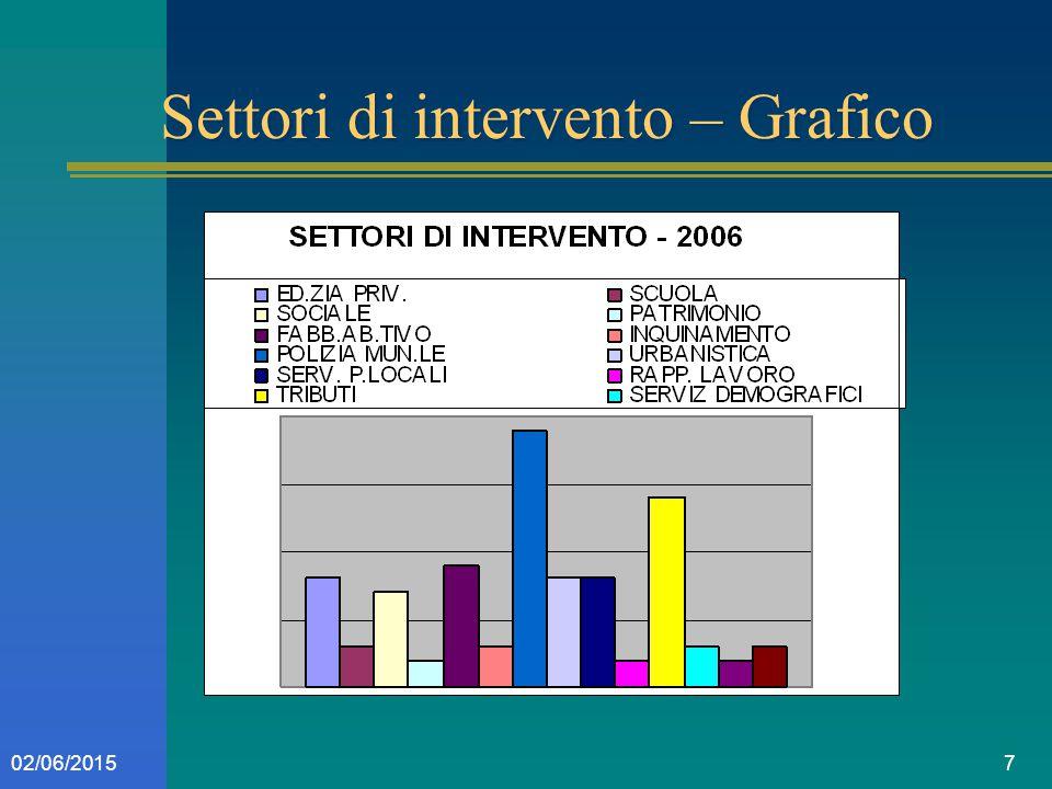 702/06/2015 Settori di intervento – Grafico