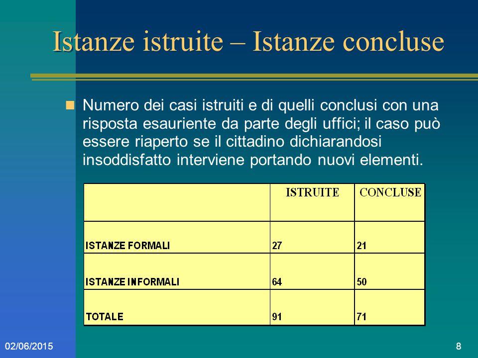 802/06/2015 Istanze istruite – Istanze concluse Numero dei casi istruiti e di quelli conclusi con una risposta esauriente da parte degli uffici; il ca