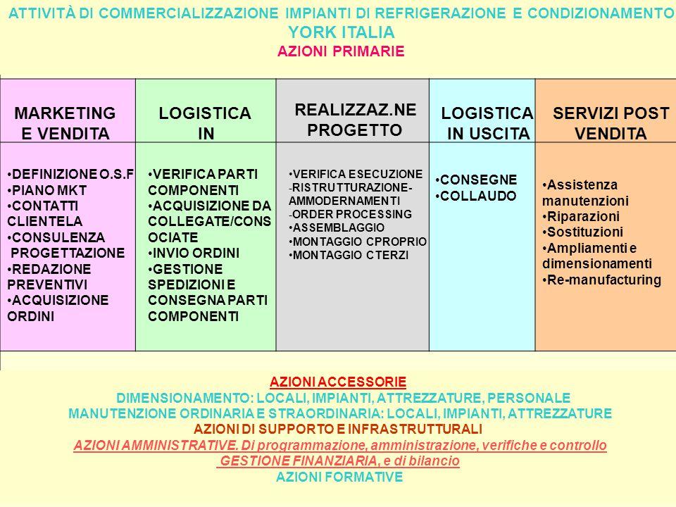 ATTIVITÀ DI COMMERCIALIZZAZIONE IMPIANTI DI REFRIGERAZIONE E CONDIZIONAMENTO YORK ITALIA AZIONI PRIMARIE AZIONI ACCESSORIE DIMENSIONAMENTO: LOCALI, IMPIANTI, ATTREZZATURE, PERSONALE MANUTENZIONE ORDINARIA E STRAORDINARIA: LOCALI, IMPIANTI, ATTREZZATURE AZIONI DI SUPPORTO E INFRASTRUTTURALI AZIONI AMMINISTRATIVE.