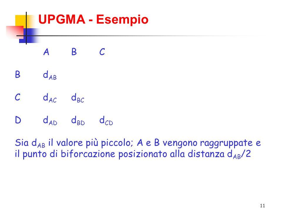 11 UPGMA - Esempio ABCABC Bd AB Cd AC d BC Dd AD d BD d CD Sia d AB il valore più piccolo; A e B vengono raggruppate e il punto di biforcazione posizi