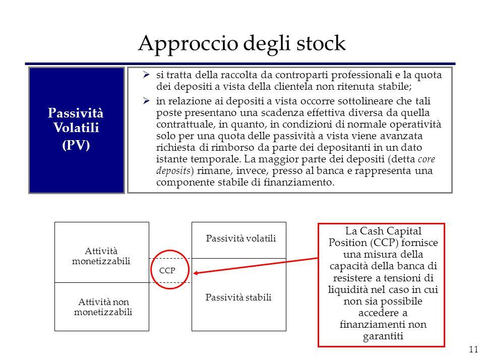11 Approccio degli stock Passività Volatili (PV)  si tratta della raccolta da controparti professionali e la quota dei depositi a vista della cliente