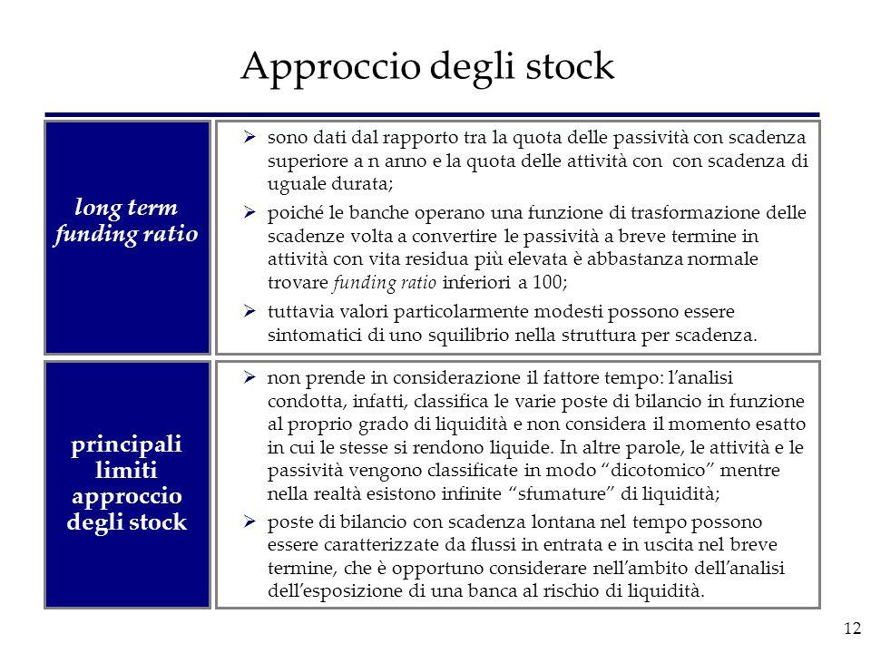 12 Approccio degli stock  non prende in considerazione il fattore tempo: l'analisi condotta, infatti, classifica le varie poste di bilancio in funzio