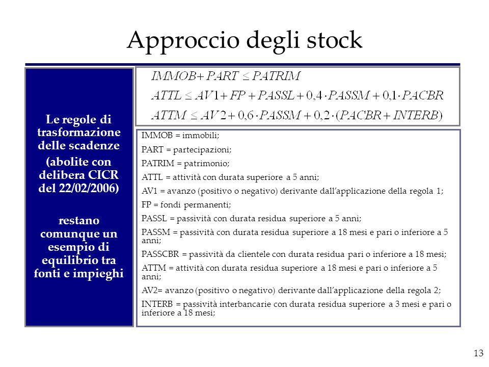 13 Approccio degli stock Le regole di trasformazione delle scadenze (abolite con delibera CICR del 22/02/2006) restano comunque un esempio di equilibr
