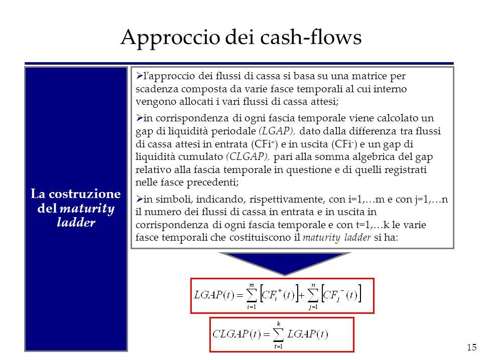 15 Approccio dei cash-flows  l'approccio dei flussi di cassa si basa su una matrice per scadenza composta da varie fasce temporali al cui interno ven