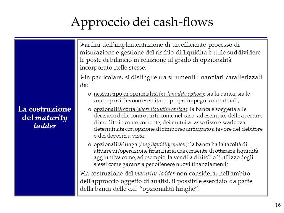 16 Approccio dei cash-flows La costruzione del maturity ladder  ai fini dell'implementazione di un efficiente processo di misurazione e gestione del