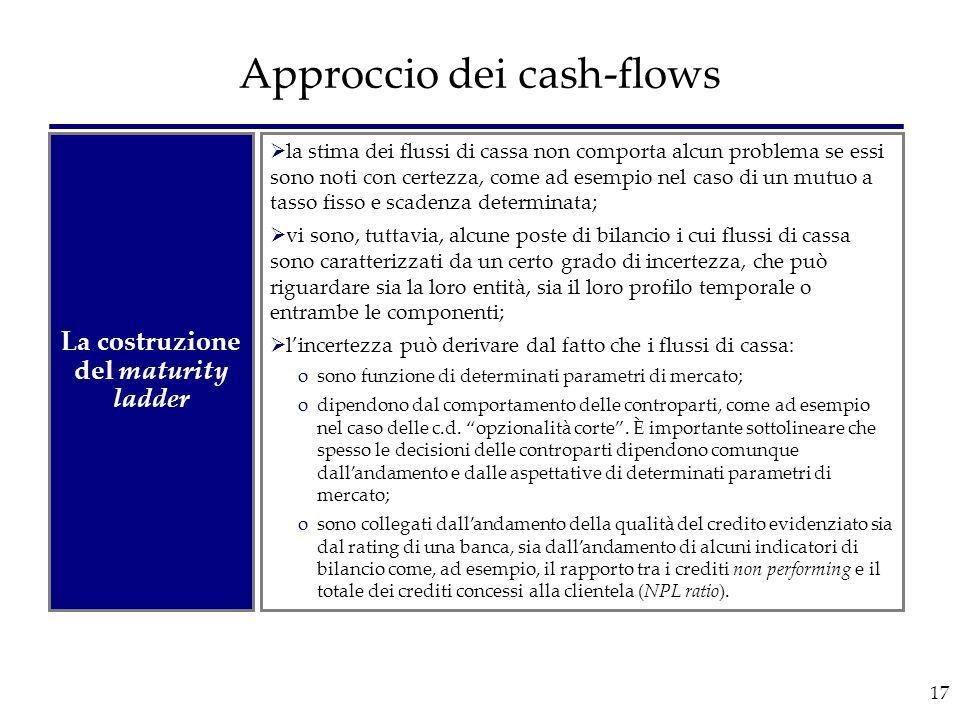 17 Approccio dei cash-flows La costruzione del maturity ladder  la stima dei flussi di cassa non comporta alcun problema se essi sono noti con certez