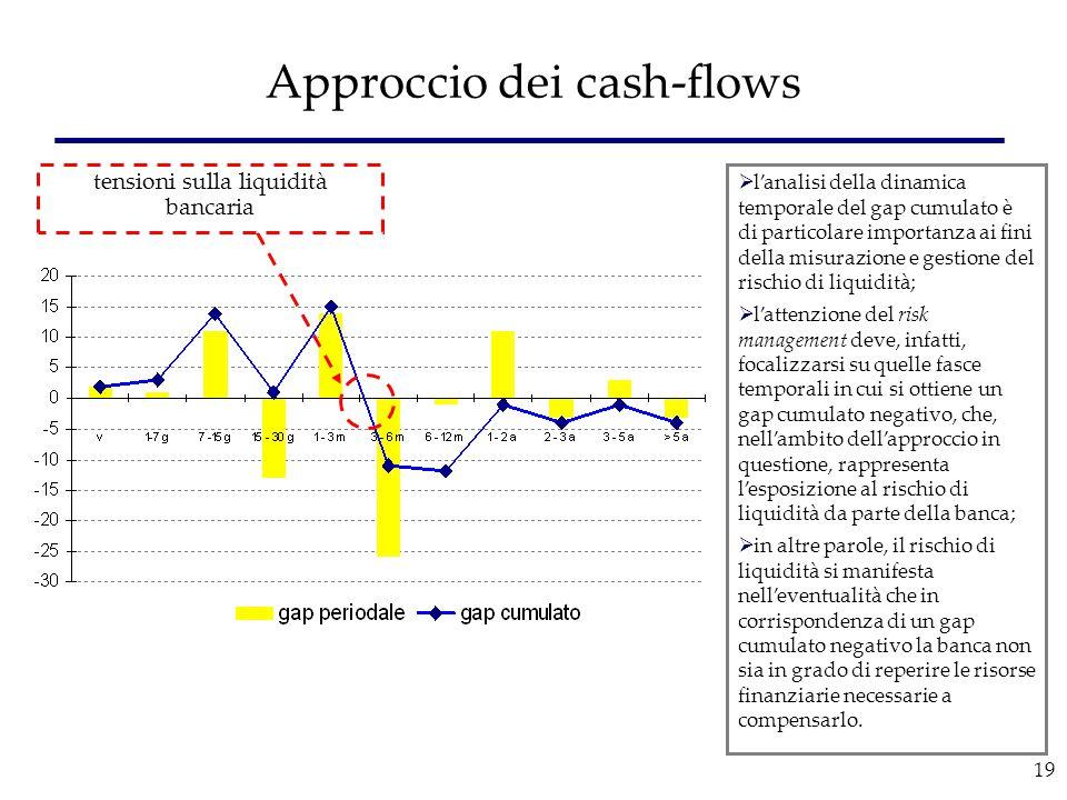 19 Approccio dei cash-flows tensioni sulla liquidità bancaria  l'analisi della dinamica temporale del gap cumulato è di particolare importanza ai fin