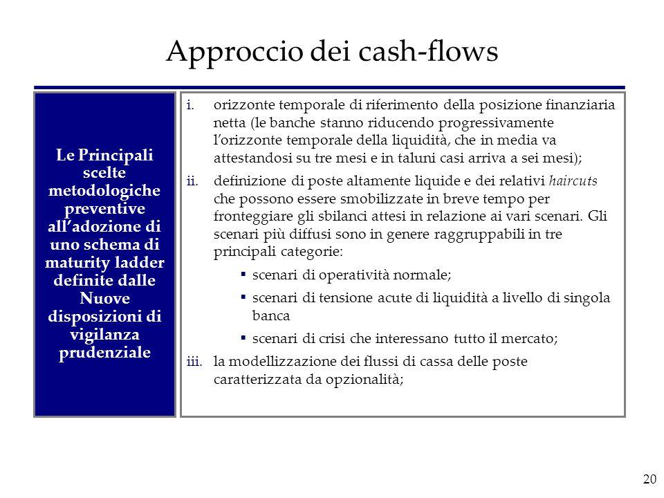 20 Approccio dei cash-flows i.orizzonte temporale di riferimento della posizione finanziaria netta (le banche stanno riducendo progressivamente l'oriz