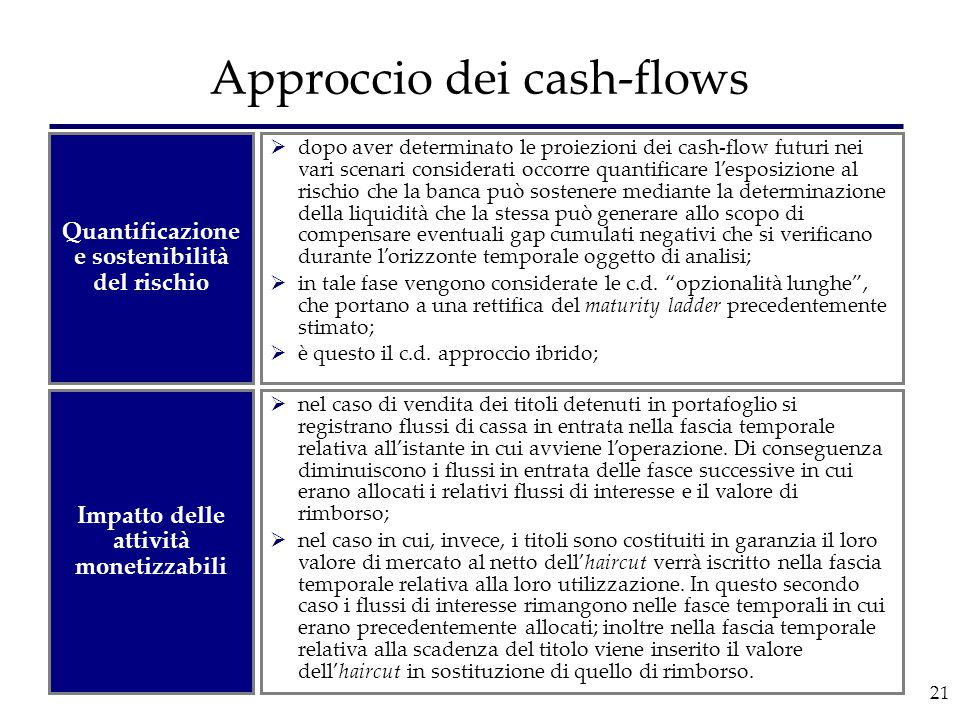 21 Approccio dei cash-flows  dopo aver determinato le proiezioni dei cash-flow futuri nei vari scenari considerati occorre quantificare l'esposizione