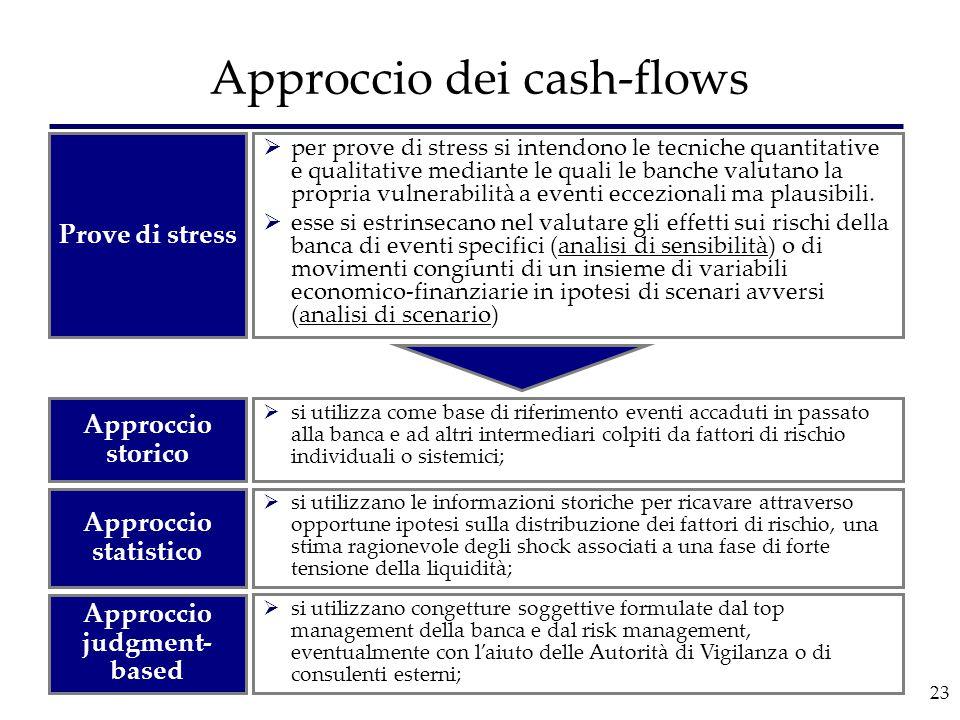 23 Approccio dei cash-flows Approccio storico Approccio statistico Approccio judgment- based  si utilizza come base di riferimento eventi accaduti in