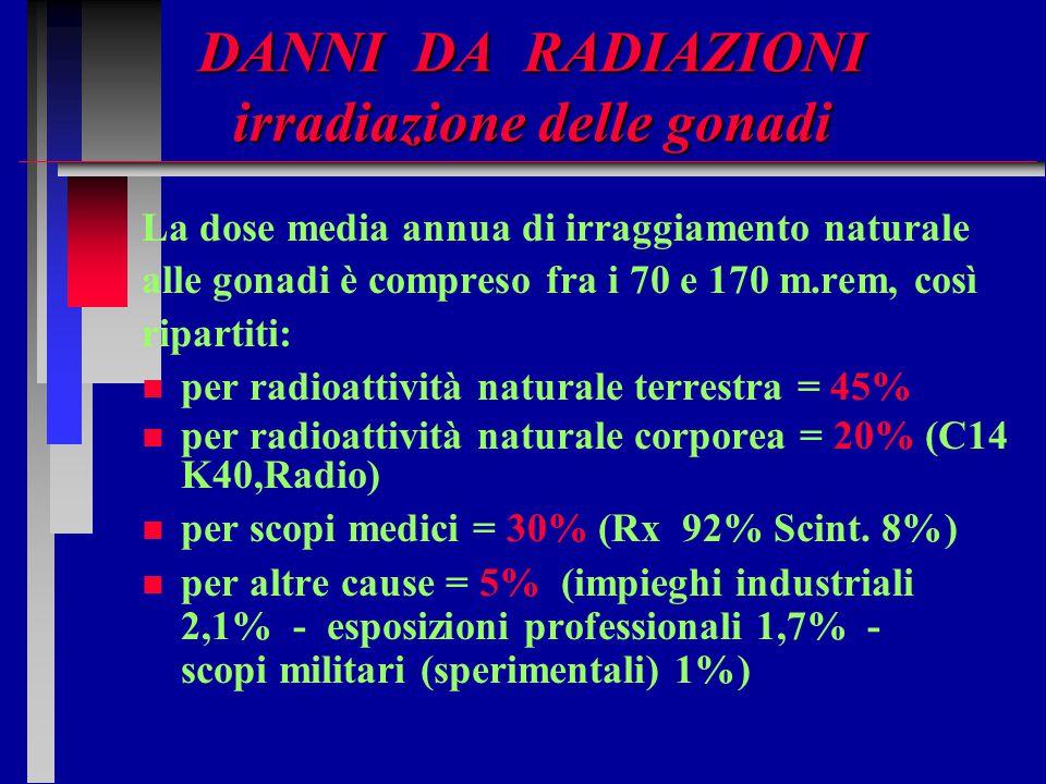 DANNI DA RADIAZIONI irradiazione delle gonadi La dose media annua di irraggiamento naturale alle gonadi è compreso fra i 70 e 170 m.rem, così ripartit