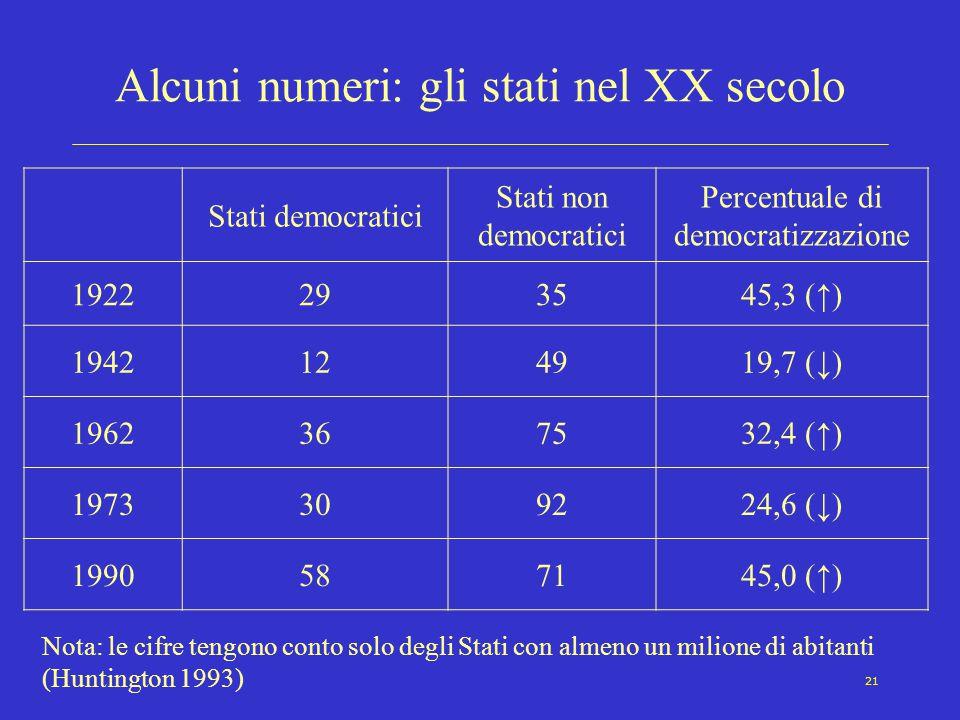 21 Alcuni numeri: gli stati nel XX secolo Stati democratici Stati non democratici Percentuale di democratizzazione 1922293545,3 (↑) 1942124919,7 (↓) 1962367532,4 (↑) 1973309224,6 (↓) 1990587145,0 (↑) Nota: le cifre tengono conto solo degli Stati con almeno un milione di abitanti (Huntington 1993)