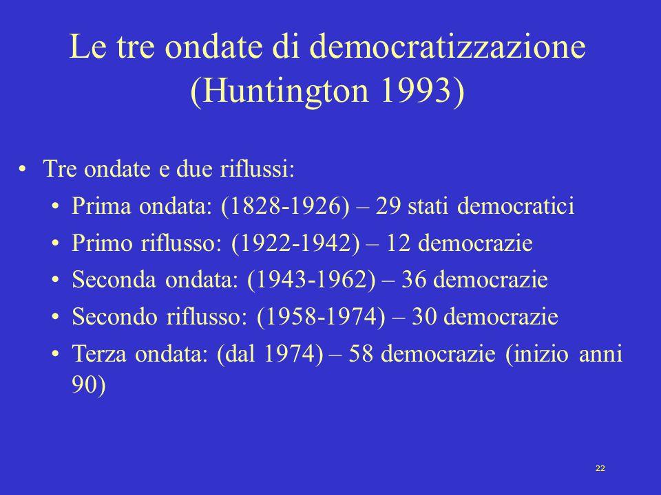 22 Le tre ondate di democratizzazione (Huntington 1993) Tre ondate e due riflussi: Prima ondata: (1828-1926) – 29 stati democratici Primo riflusso: (1922-1942) – 12 democrazie Seconda ondata: (1943-1962) – 36 democrazie Secondo riflusso: (1958-1974) – 30 democrazie Terza ondata: (dal 1974) – 58 democrazie (inizio anni 90)
