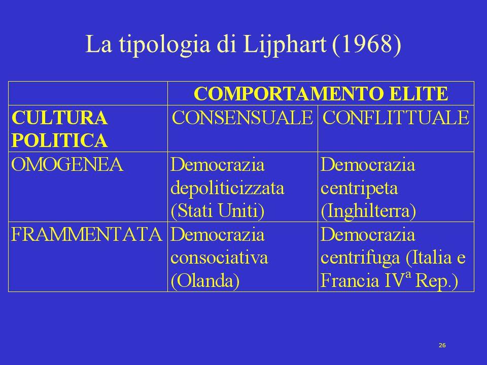 26 La tipologia di Lijphart (1968)