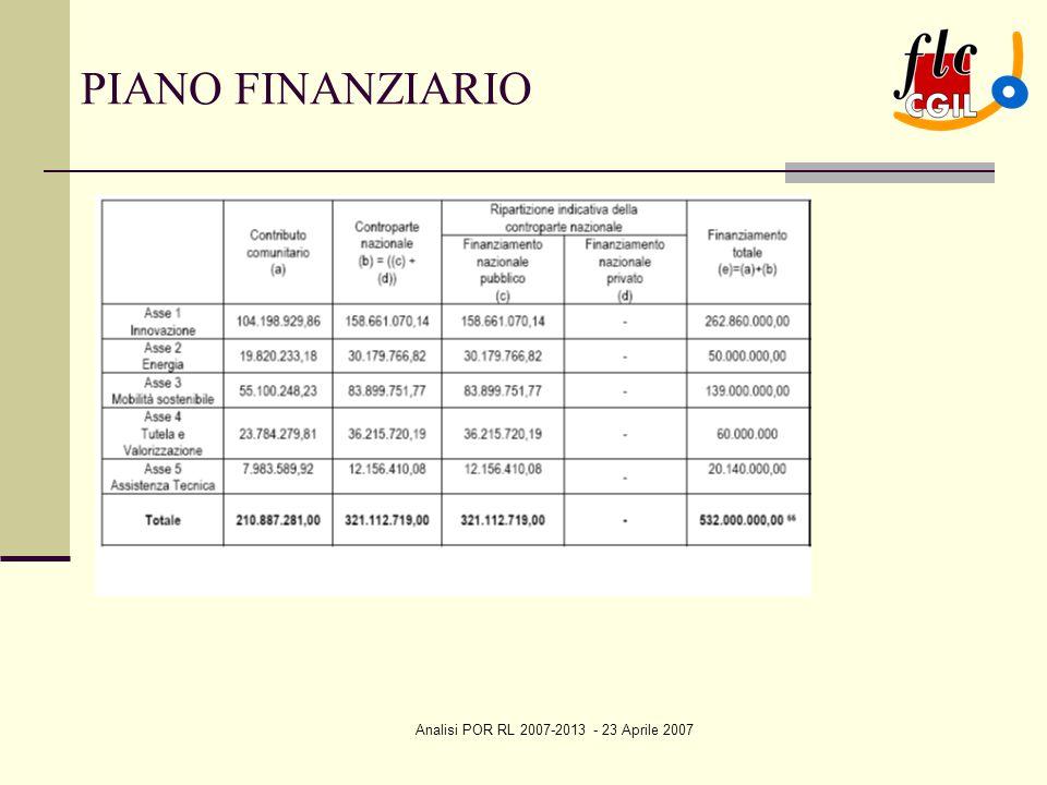 Analisi POR RL 2007-2013 - 23 Aprile 2007 PIANO FINANZIARIO