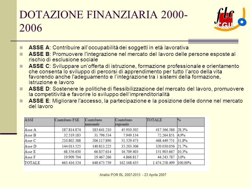 Analisi POR RL 2007-2013 - 23 Aprile 2007 DOTAZIONE FINANZIARIA 2000- 2006 ASSE A: Contribuire all'occupabilità dei soggetti in età lavorativa ASSE B: