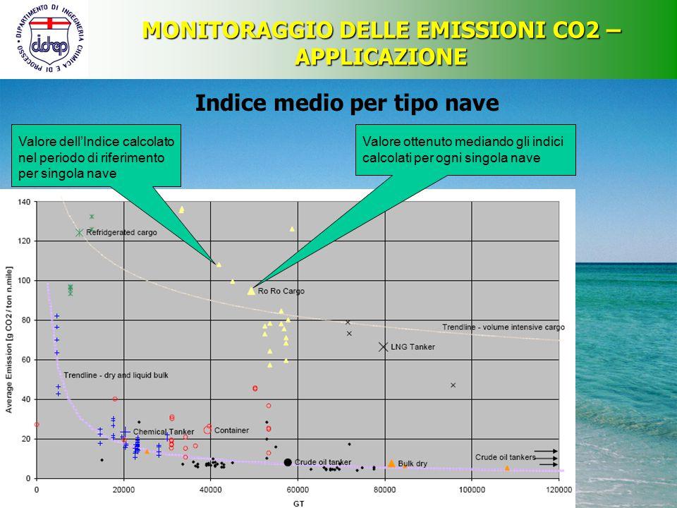 MONITORAGGIO DELLE EMISSIONI CO2 – APPLICAZIONE Indice medio per tipo nave Valore dell'Indice calcolato nel periodo di riferimento per singola nave Va