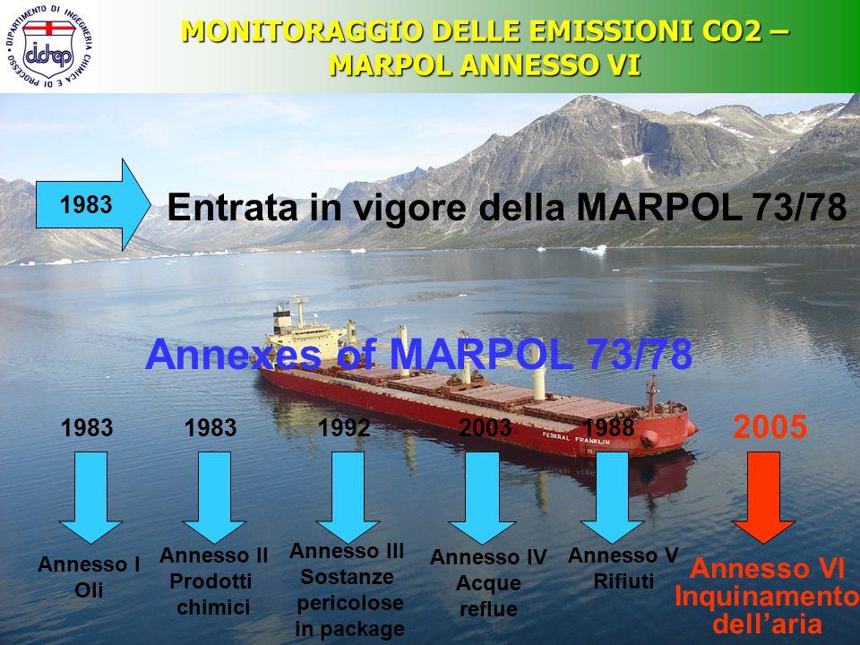 MONITORAGGIO DELLE EMISSIONI CO2 – MARPOL ANNESSO VI Le condizioni per la sua entrata in vigore vengono soddisfatte il 18 Maggio 2004 L'effettiva entrata in vigore avviene il 19 Maggio 2005 2005 2004 Viene aggiunto alla MARPOL 73/78 attraverso il Protocollo del 1997 1998 Requisiti dell'annesso VI Sostanze dannose per l'ozono (ODP) Ossidi di azoto (NOx) Ossidi di zolfo (SOx) Composti organici Volatili (VOCs) Incenerimento