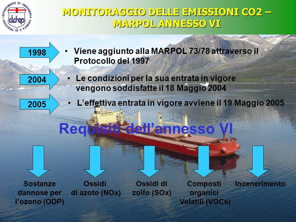 MONITORAGGIO DELLE EMISSIONI CO2 – MARPOL ANNESSO VI Non vengono definiti limiti per le emissioni di CO2 dai motori Resoluzione n° 8 del Protocollo 1997 Tuttavia Invita il Marine Environment Protection Committee (MEPC) a valutare possibili strategie di riduzione delle emissioni di CO2 MARPOL Annex VI Interim Guidelines for Voluntary Ship CO 2 Emission Indexing for Use in Trials Sessione n° 53 dell'MEPC (Luglio 2005)