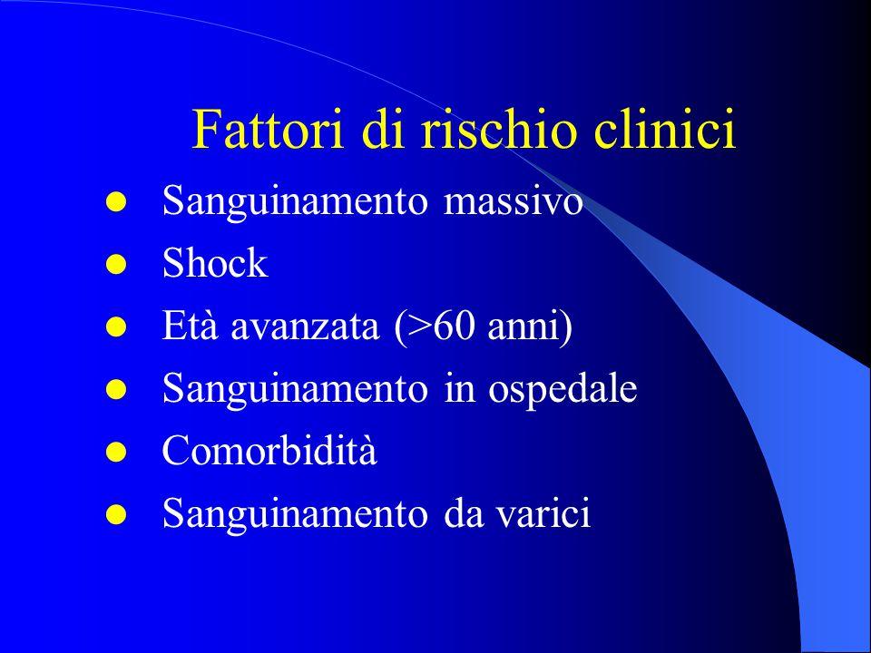 Fattori di rischio clinici Sanguinamento massivo Shock Età avanzata (>60 anni) Sanguinamento in ospedale Comorbidità Sanguinamento da varici