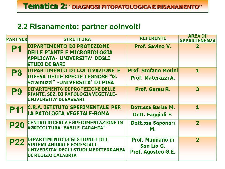 SCARTATE Tematica 2: DIAGNOSI FITOPATOLOGICA E RISANAMENTO Tematica 2: DIAGNOSI FITOPATOLOGICA E RISANAMENTO 2.2 Risanamento: partner coinvolti PARTNERSTRUTTURA REFERENTE AREA DI APPARTENENZA P1 DIPARTIMENTO DI PROTEZIONE DELLE PIANTE E MICROBIOLOGIA APPLICATA- UNIVERSITA' DEGLI STUDI DI BARI Prof.