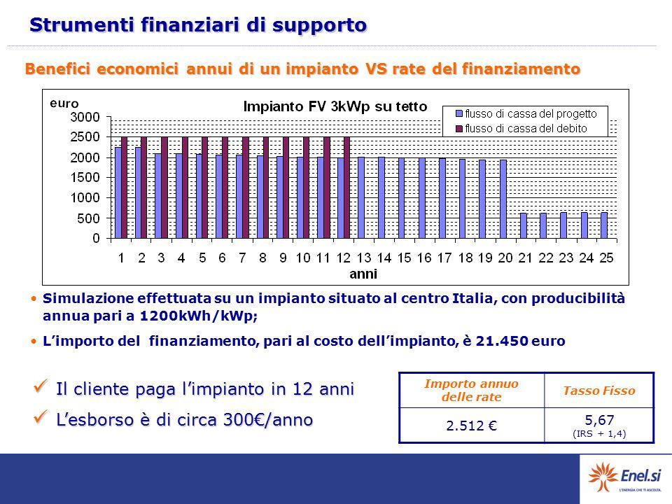 Benefici economici annui di un impianto VS rate del finanziamento Simulazione effettuata su un impianto situato al centro Italia, con producibilità an