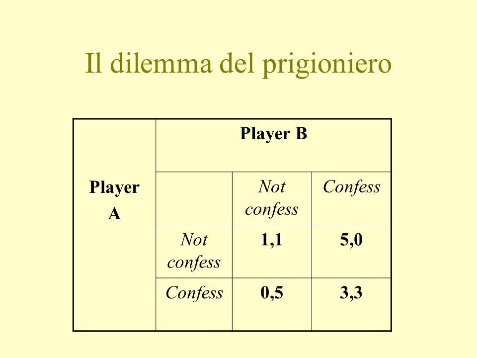 Il dilemma del prigioniero Player A Player B Not confess Confess Not confess 1,15,0 Confess0,53,3