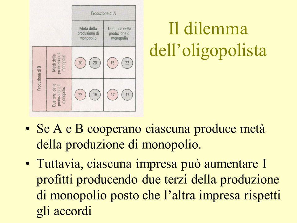 Se A e B cooperano ciascuna produce metà della produzione di monopolio.
