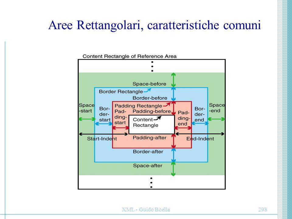 XML - Guido Boella299 Caratteristiche comuni (2) –Content rectangle.