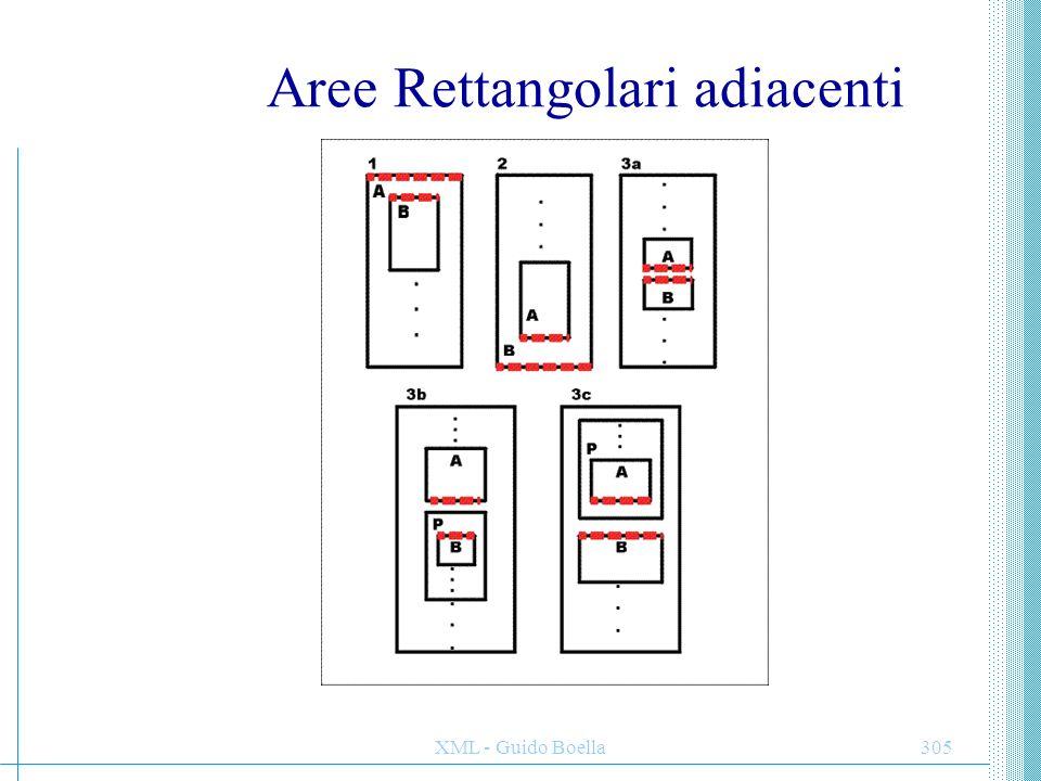 XML - Guido Boella306 Spazi Gli spazi riservano spazio prima e dopo le aree rettangolari e non hanno contenuto.