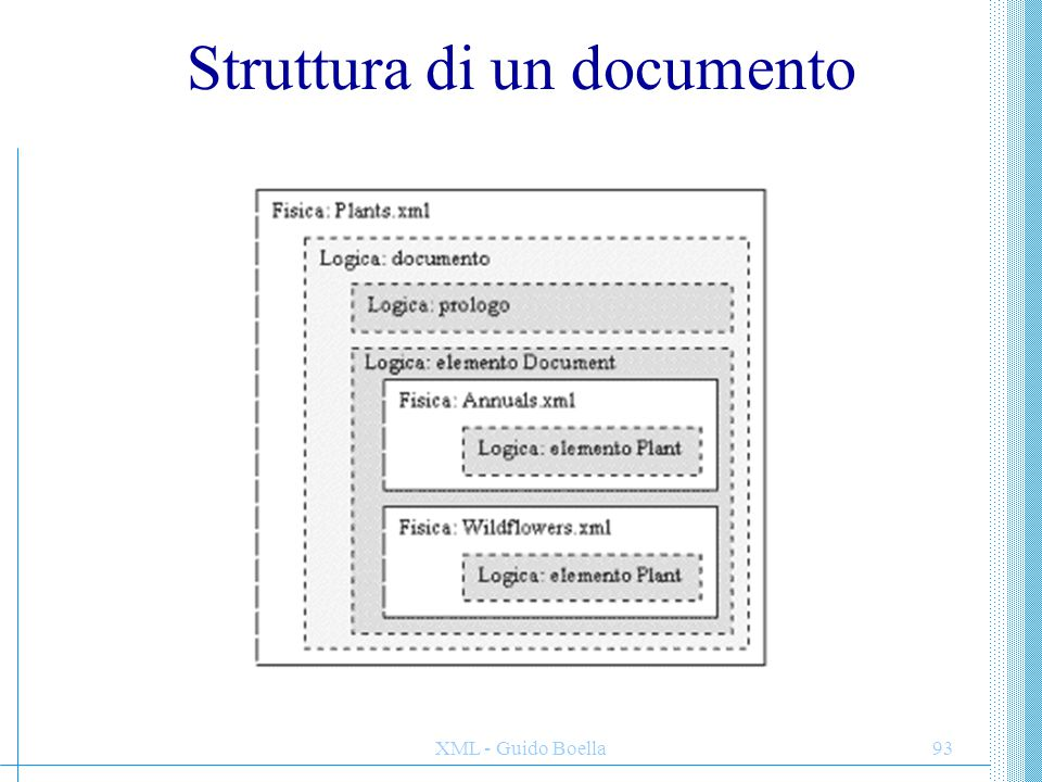 XML - Guido Boella94 PROLOGO Il primo elemento strutturale di un documento XML è un prologo opzionale: DICHIARAZIONE XML: identifica la versione delle specifiche XML a cui è conforme il documento.