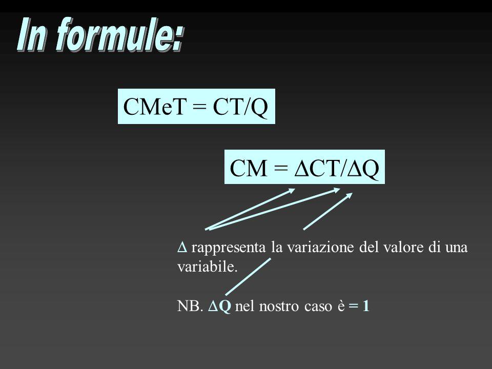 CMeT = CT/Q CM =  CT/  Q  rappresenta la variazione del valore di una variabile. NB.  Q nel nostro caso è = 1