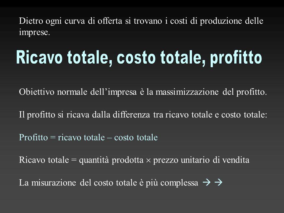 Dietro ogni curva di offerta si trovano i costi di produzione delle imprese. Obiettivo normale dell'impresa è la massimizzazione del profitto. Il prof