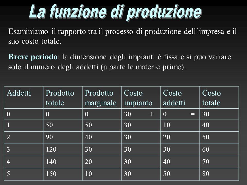 Esaminiamo il rapporto tra il processo di produzione dell'impresa e il suo costo totale. Breve periodo: la dimensione degli impianti è fissa e si può