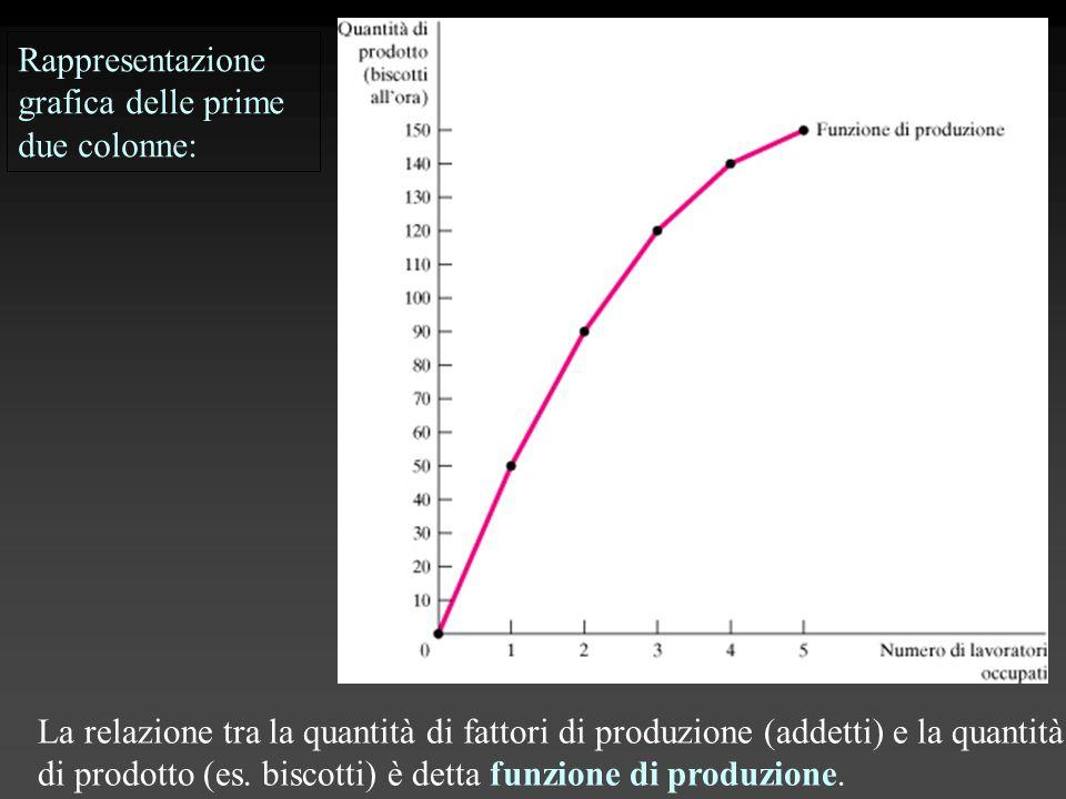 La relazione tra la quantità di fattori di produzione (addetti) e la quantità di prodotto (es. biscotti) è detta funzione di produzione. Rappresentazi