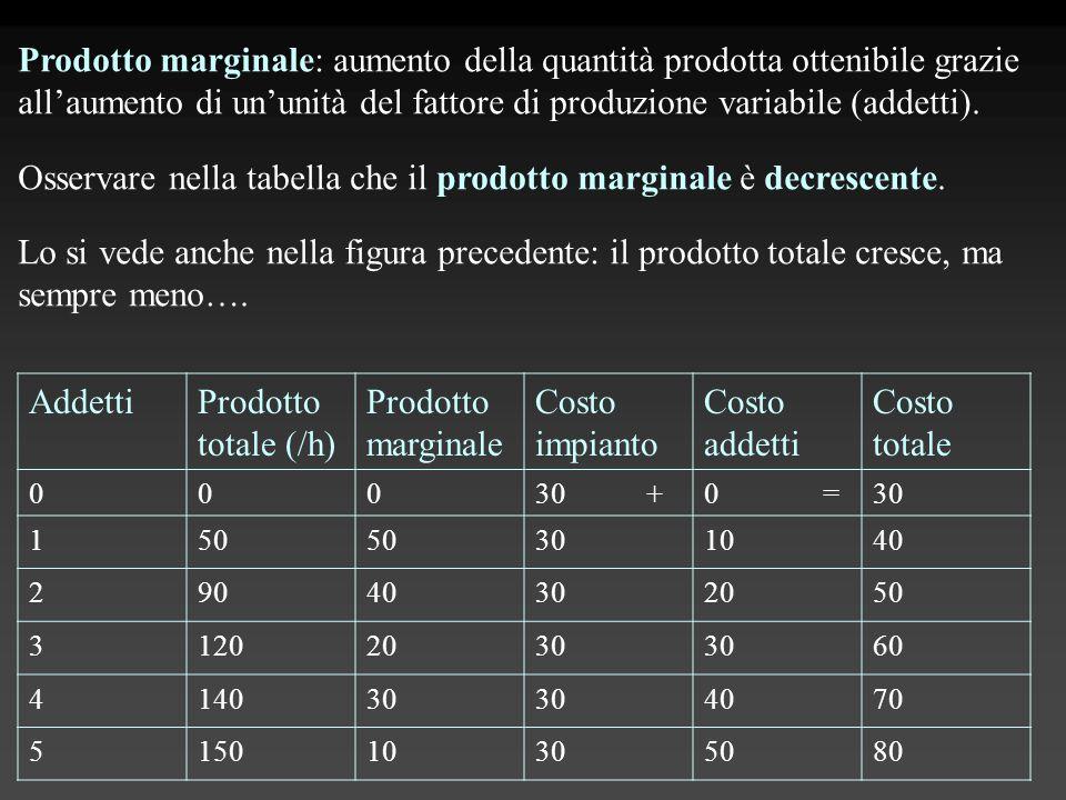 Prodotto marginale: aumento della quantità prodotta ottenibile grazie all'aumento di un'unità del fattore di produzione variabile (addetti). Osservare